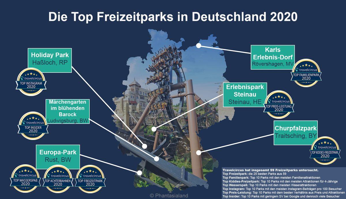 Übersicht der Top Freizeitparks 2020. Bild: travelcircus.de