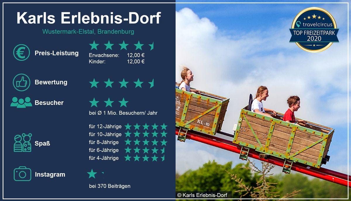 Preisträger: Karls Erlebnis-Dorf - Bild: Travelcircus / Karls Erlebnis-Dorf