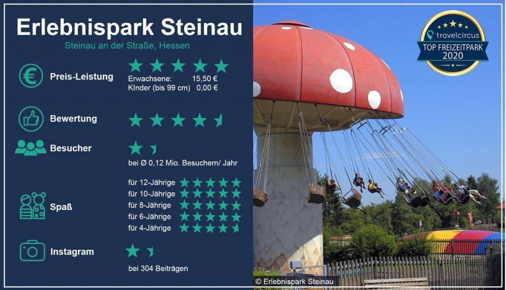 Bild: travelcircus.de /  Erlebnispark Steinau