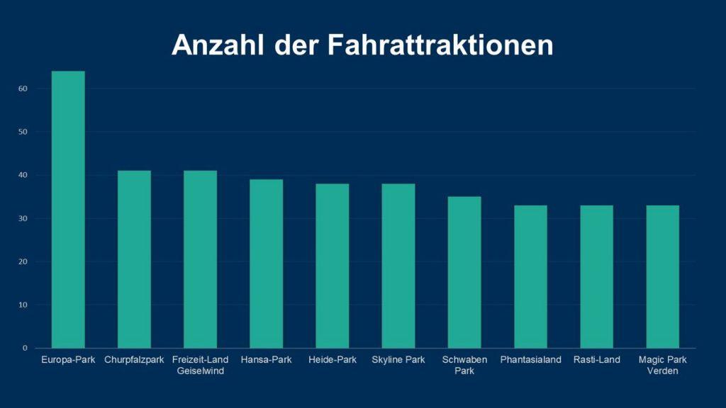 Die 10 Parks mit den meisten Fahr-Attraktionen in Deutschland. Als Attraktionen zählen Achterbahnen, Wasserattraktionen und Familien-Fahrgeschäfte. Kostenpflichtige Zusatzattraktionen, Kinderspielplätze, Figuren und Ausstellungen wurden nicht berücksichtigt. Grafik: travelcircus.de