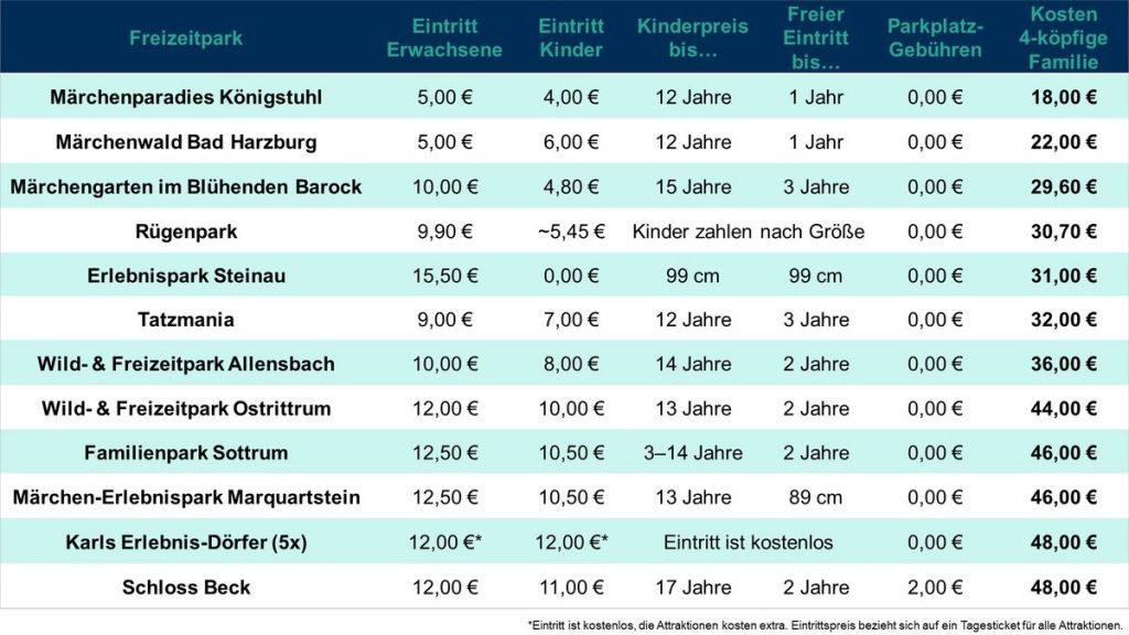 Die 10 günstigsten Freizeitparks in Deutschland. Die Eintrittspreise gelten für die Hauptsaison 2020, wenn man ein Ticket an der Kasse kauft. Bild: travelcircus.de