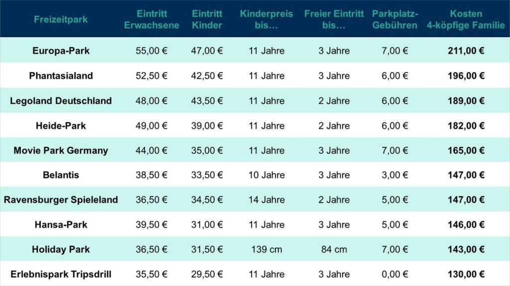 Die 10 teuersten Freizeitparks. Grafik: travelcircus.de