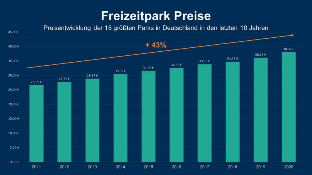 Die Preisentwicklung der 15 größten deutschen Freizeitparks in den letzten 10 Jahren. Grafik: travelcircus.de